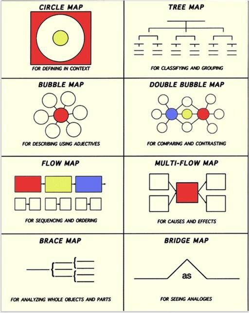 英语 必学八大思维导图工具