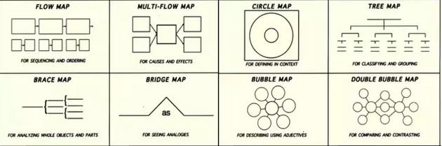 思维导图,像游戏一样学习 - 英语焦点 - 卓越教育